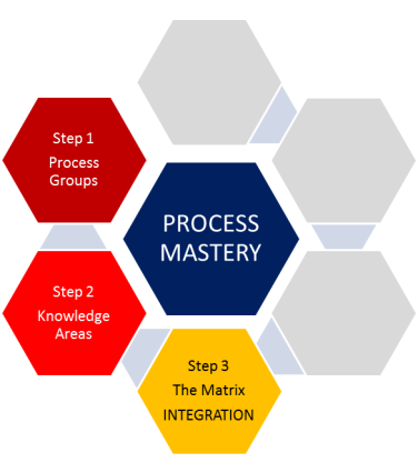 5th Edition PMBOKR Guide Memorizing The Processes Step 3 Integration Knowledge Area