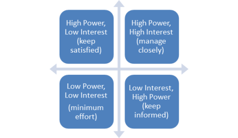 5th Edition PMBOK Guide Chapter 13 Process 131 Identify – Power Interest Matrix