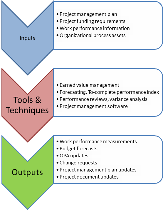 passing the pmp exam inputs and outputs cost knowledge area