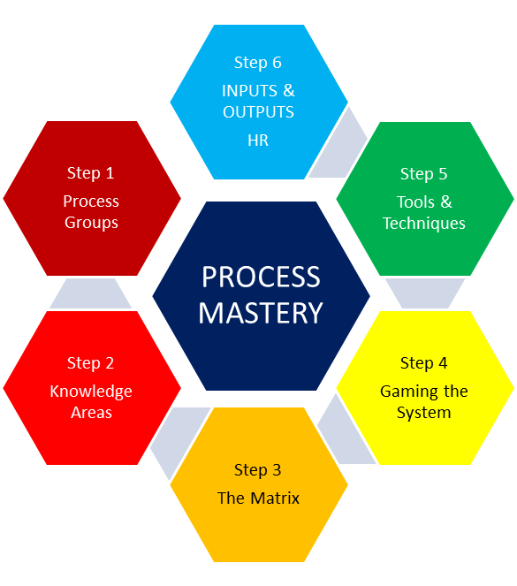 what are blocks six steps to stakeholder management and what should be accomplished in each step