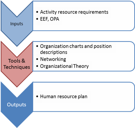 functional area plan human resources Functional areas you can find out strategy planning and market tracking then you'll be ready for one of the following areas: human resources what we do.
