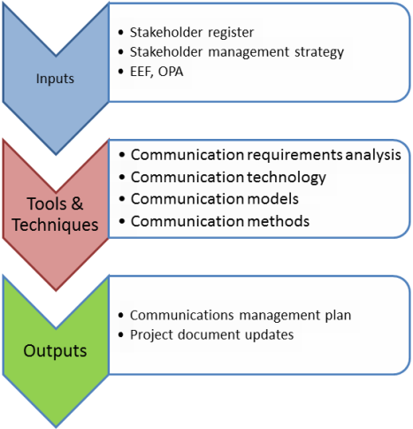 are stakeholders role in facility planning and development Stakeholder participation in community development projects: an analysis of the quadripartite model of the international centre for enterprise and sustainable.