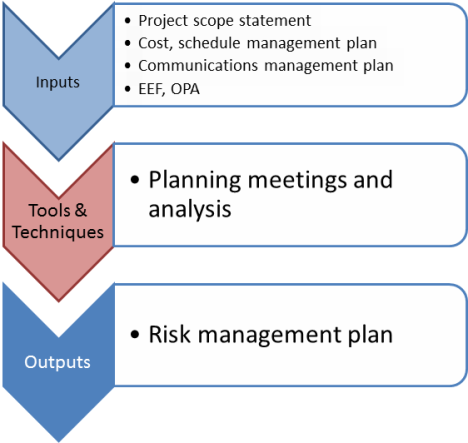 Passing the PMP Exam Inputs and Outputs Risk Management Area – Risk Management Plans