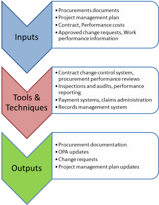 Passing the #PMP Exam: Inputs and Outputs—Procurements