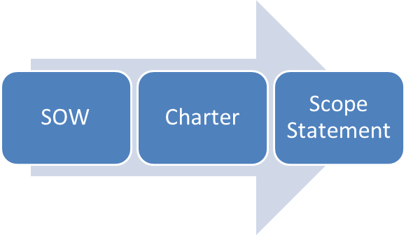 project charter pmi case study A lot can go wrong if you don't have an effective project charter  a project charter announces that a new project  charter template based on our case study.