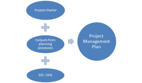 The Project Management Plan What goes into creating it – Project Management Plan