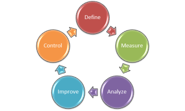 The Six Sigma Steps—DMAIC | 4squareviews