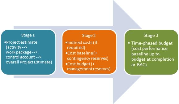 budgeting process accounting