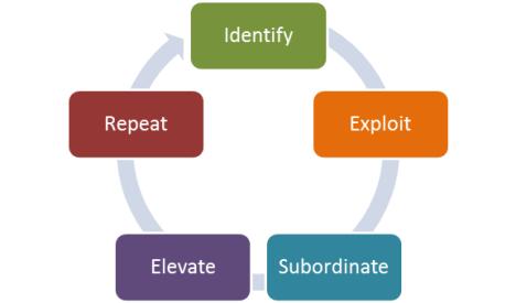 lean process cycle efficiency