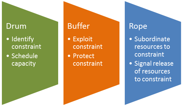 a summary of the theory of constraints