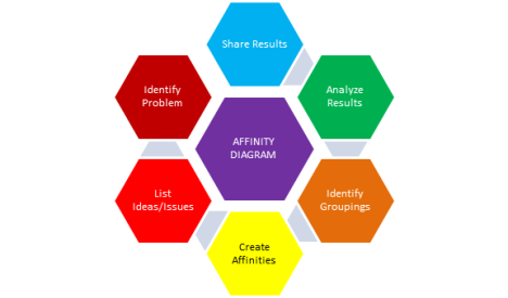5th edition pmbok guidechapter 8 affinity diagrams 4squareviews heres the steps you take ccuart Choice Image