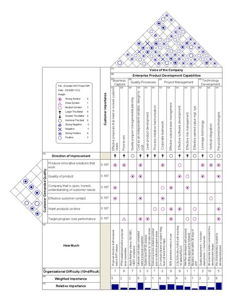 5th edition pmbok guide\u2013chapter 8 matrix diagrams 4squareviews PMP Network Diagram