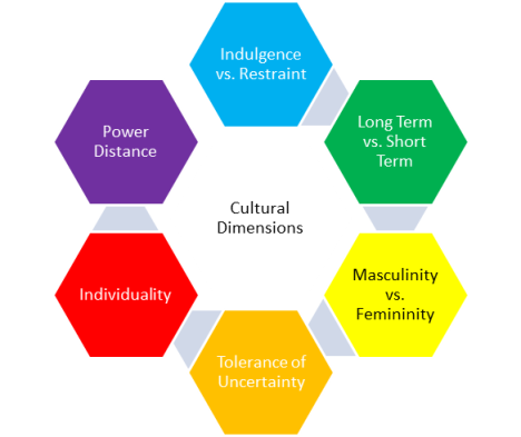 The 6 dimensions of national culture