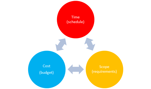 5th Edition PMBOK® Guide—Chapter 1: Project Constraints (1/2)