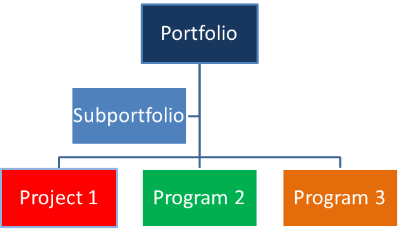 5th Edition PMBOK® Guide—Chapter 1: The Relationships Among Projects, Programs, and Portfolios (2/2)