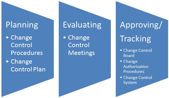 5th Edition PMBOK® Guide—Chapter 4: Change Management Plan ...