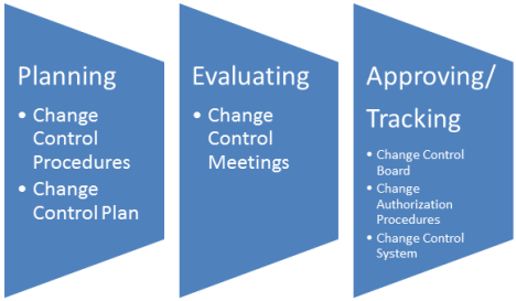 5th Edition PMBOK Guide Chapter 4 Change Management Plan – Change Management Plan