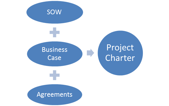 5th Edition PMBOK® Guide—Project Statement of Work vs. Project Charter (2/3)