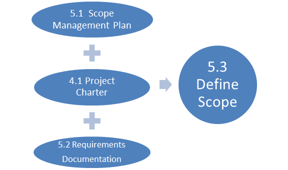 5th Edition PMBOK® Guide—Chapter 5: Project Charter vs. Project Scope Statement