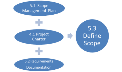 1 purpose of a project scope baseline Start studying pmp ch 4 - scope management questions (rita ch 5) learn parts of the scope baseline bcr) is 12 the project scope was created by.
