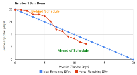 cover letter for riot games - burndown chart excel template 28 images burn diagram