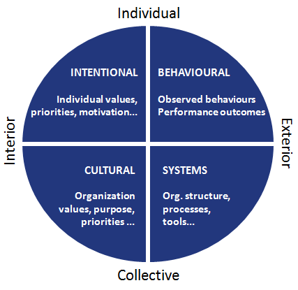 The-Integral-Model-1